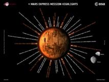 Descubrimientos de la misión Mars Express. Fuente: ESA