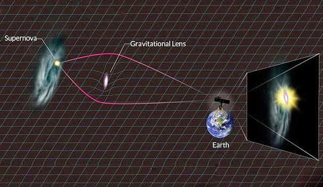 lente_gravitacional sfcgtrhghytvt