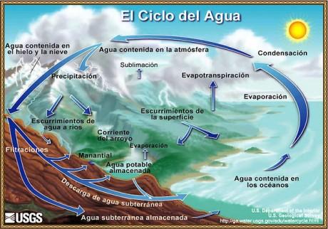 640px-ciclo-del-agua dshgfghy