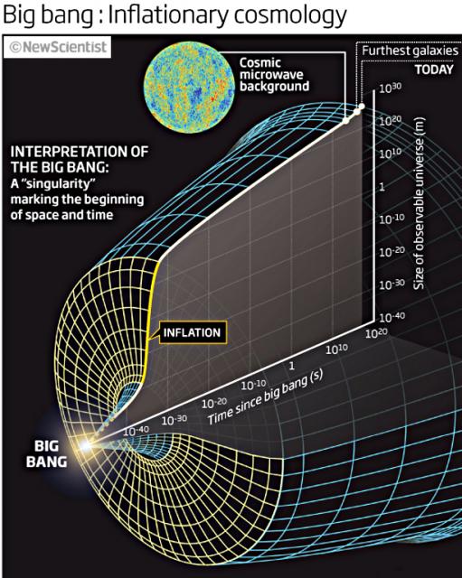Dibujo20140525-big-bang-inflation-newscientist-511x640 fghytrvu6