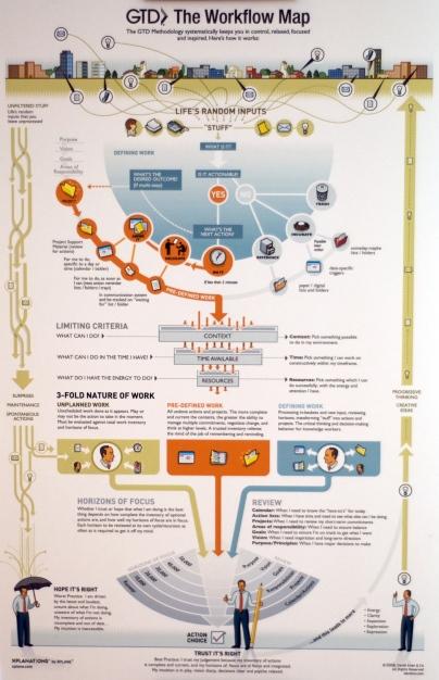 Diagrama de GTD por David Allen
