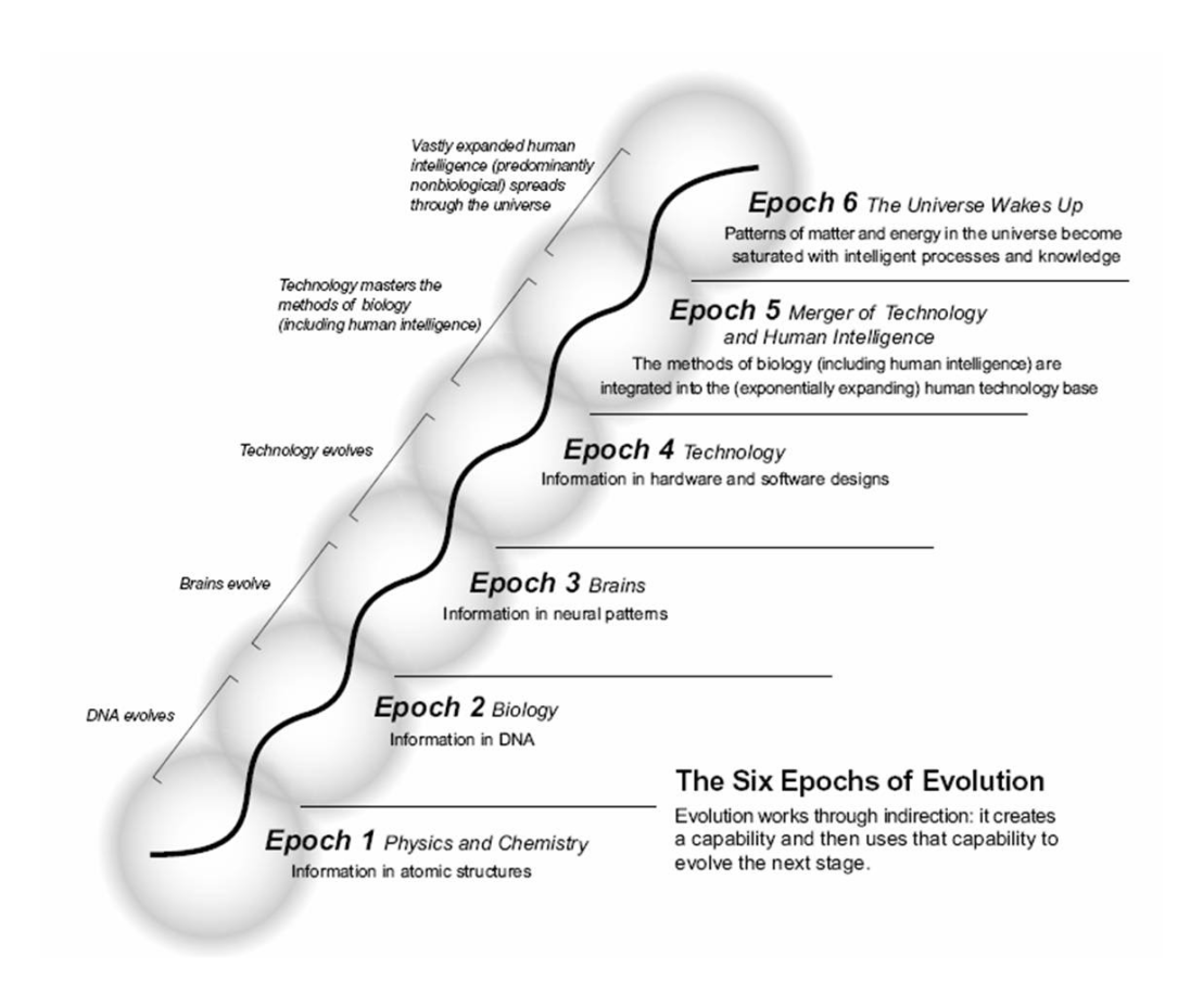 writings-6-epochs-of-evolution-A1