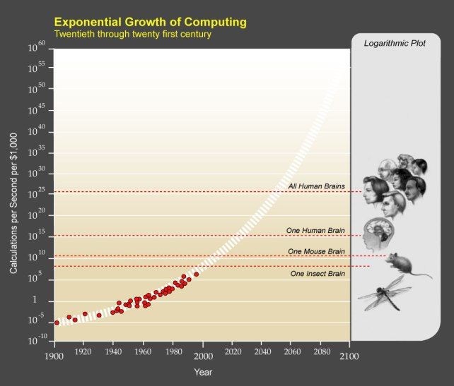 PPTExponentialGrowthof_Computinglocho5egtv57g6t5cuyegouctgbcysgeuy45c463.jpg